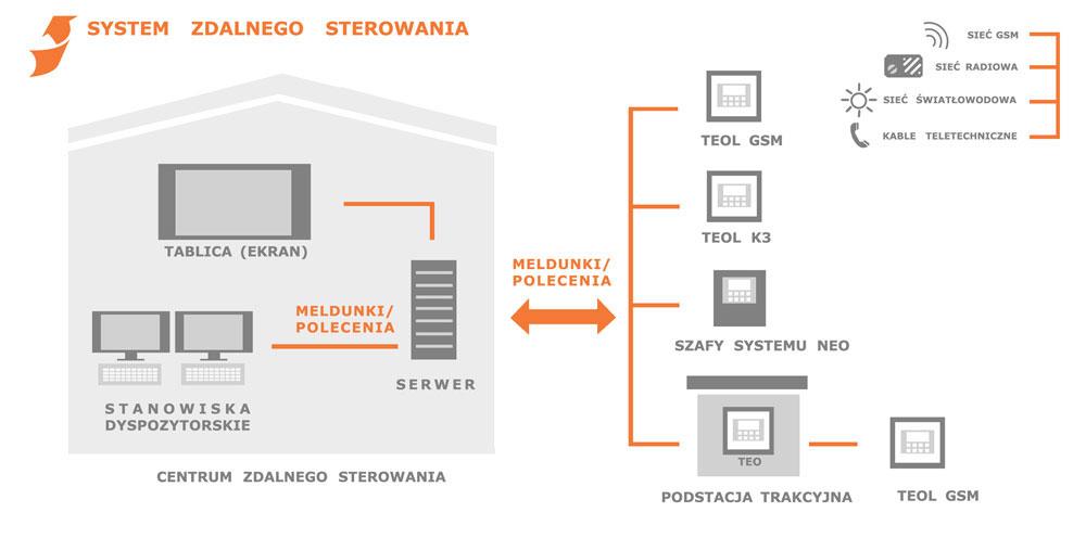 SYSTEM-ZDALNEGO-STEROWANIA_SMALL